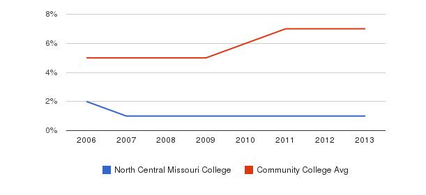 North Central Missouri College Hispanic&nbsp(2006-2013)