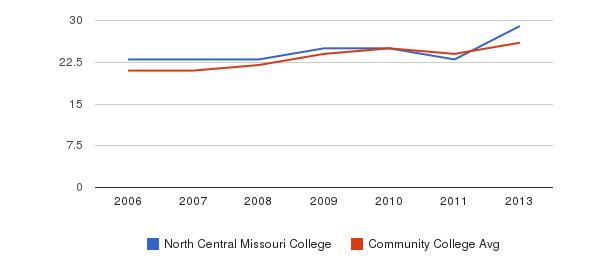 North Central Missouri College student staff&nbsp(2006-2013)