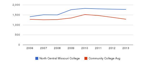 North Central Missouri College Total Enrollment&nbsp(2006-2013)