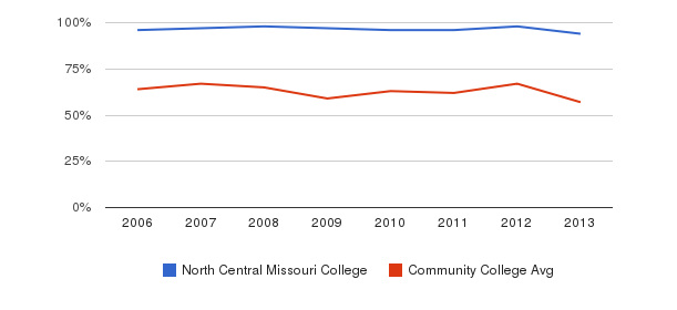 North Central Missouri College White&nbsp(2006-2013)