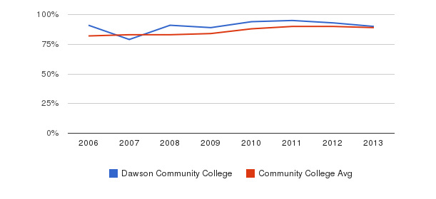 Dawson Community College % Students Receiving Some Financial Aid&nbsp(2006-2013)