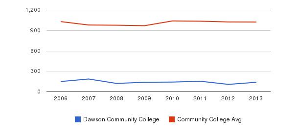 Dawson Community College Part-Time Students&nbsp(2006-2013)