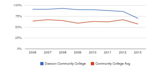 Dawson Community College White&nbsp(2006-2013)