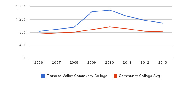 Flathead Valley Community College Full-Time Students&nbsp(2006-2013)