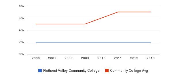 Flathead Valley Community College Hispanic&nbsp(2006-2013)