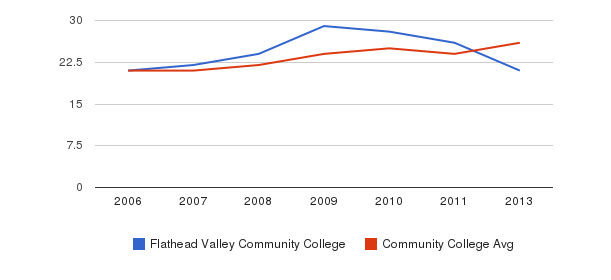 Flathead Valley Community College student staff&nbsp(2006-2013)