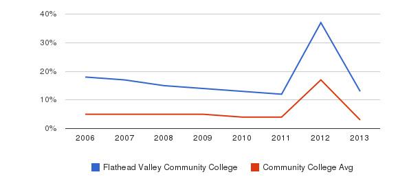 Flathead Valley Community College Unknown&nbsp(2006-2013)