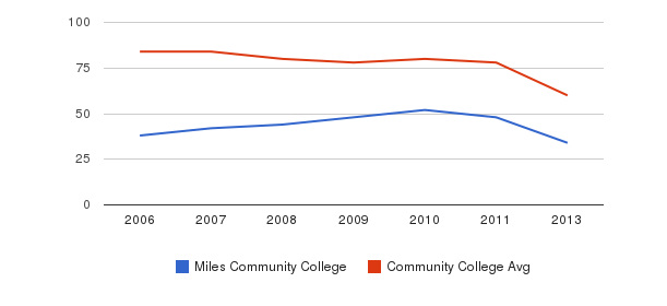 Miles Community College Total Faculty&nbsp(2006-2013)