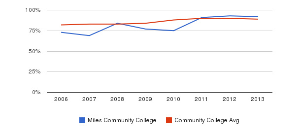 Miles Community College % Students Receiving Some Financial Aid&nbsp(2006-2013)