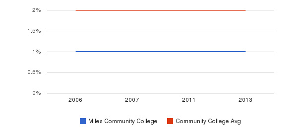 Miles Community College Asian&nbsp(2006-2013)