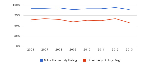 Miles Community College White&nbsp(2006-2013)