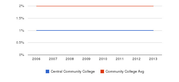 Central Community College Asian&nbsp(2006-2013)