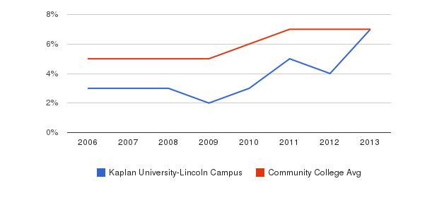 Kaplan University-Lincoln Campus Hispanic&nbsp(2006-2013)