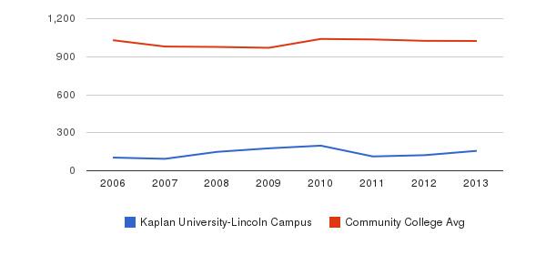 Kaplan University-Lincoln Campus Part-Time Students&nbsp(2006-2013)