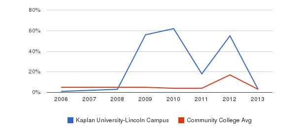 Kaplan University-Lincoln Campus Unknown&nbsp(2006-2013)