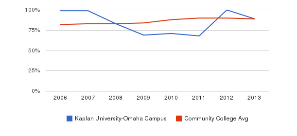 Kaplan University-Omaha Campus % Students Receiving Some Financial Aid&nbsp(2006-2013)