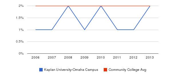 Kaplan University-Omaha Campus Asian&nbsp(2006-2013)