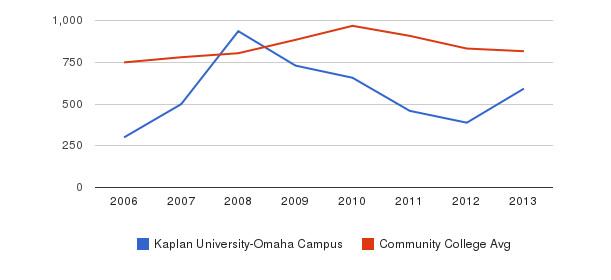 Kaplan University-Omaha Campus Full-Time Students&nbsp(2006-2013)