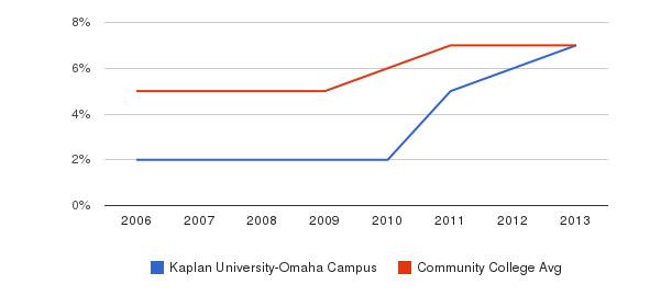 Kaplan University-Omaha Campus Hispanic&nbsp(2006-2013)