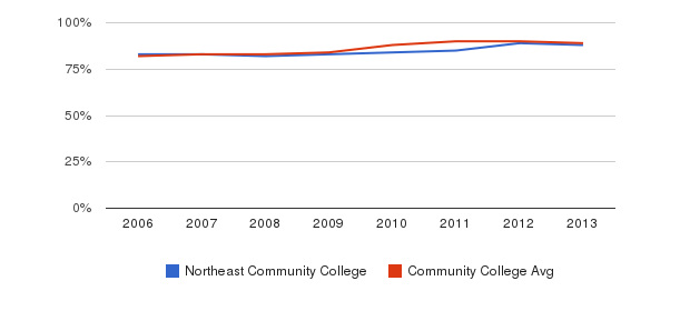 Northeast Community College % Students Receiving Some Financial Aid&nbsp(2006-2013)