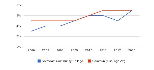 Northeast Community College Hispanic&nbsp(2006-2013)