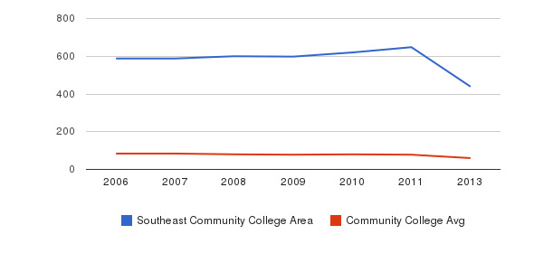 Southeast Community College Area Total Faculty&nbsp(2006-2013)