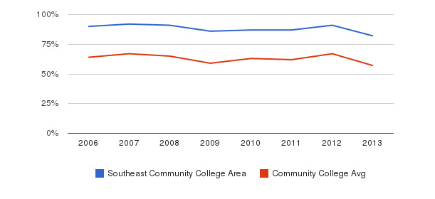 Southeast Community College Area White&nbsp(2006-2013)