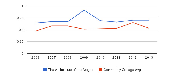 The Art Institute of Las Vegas Diversity Score&nbsp(2006-2013)