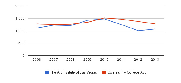 The Art Institute of Las Vegas Total Enrollment&nbsp(2006-2013)