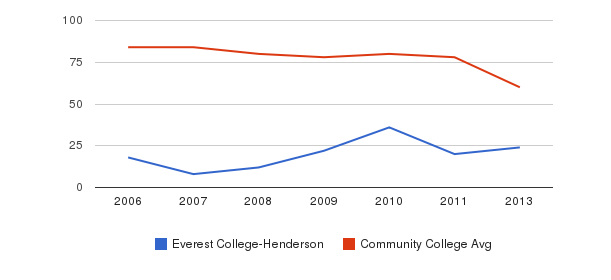 Everest College-Henderson Total Faculty&nbsp(2006-2013)