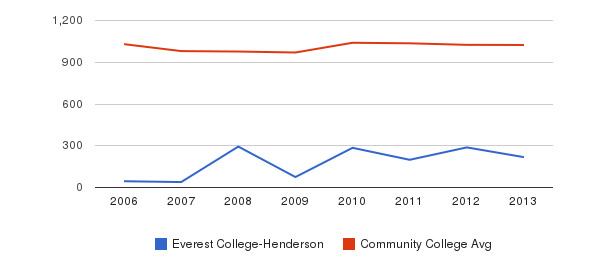 Everest College-Henderson Part-Time Students&nbsp(2006-2013)