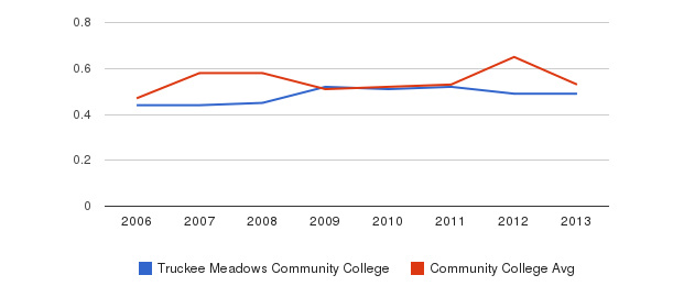 Truckee Meadows Community College Diversity Score&nbsp(2006-2013)