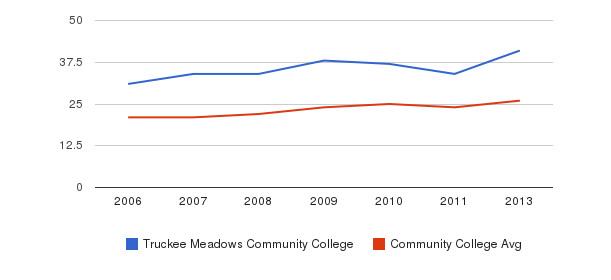 Truckee Meadows Community College student staff&nbsp(2006-2013)