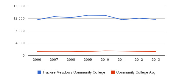 Truckee Meadows Community College Total Enrollment&nbsp(2006-2013)