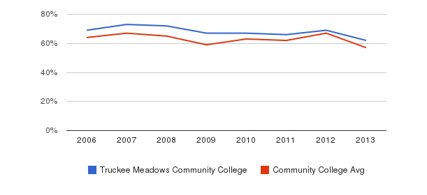 Truckee Meadows Community College White&nbsp(2006-2013)