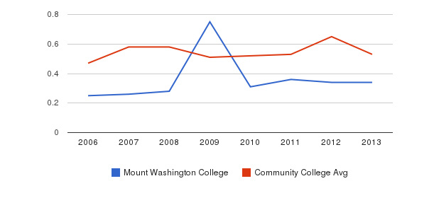Mount Washington College Diversity Score&nbsp(2006-2013)