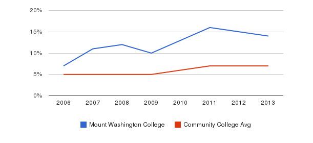 Mount Washington College Hispanic&nbsp(2006-2013)