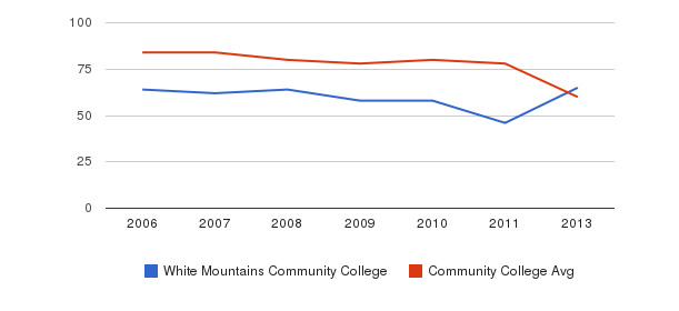 White Mountains Community College Total Faculty&nbsp(2006-2013)