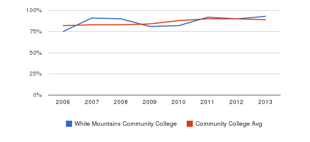 White Mountains Community College % Students Receiving Some Financial Aid&nbsp(2006-2013)