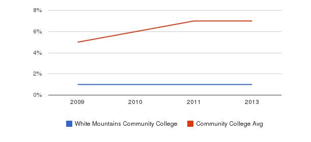 White Mountains Community College Hispanic&nbsp(2009-2013)