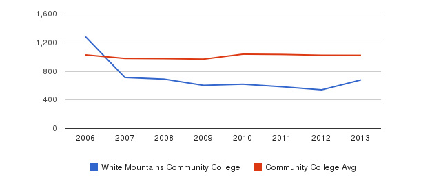 White Mountains Community College Part-Time Students&nbsp(2006-2013)
