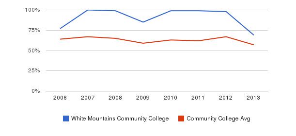 White Mountains Community College White&nbsp(2006-2013)
