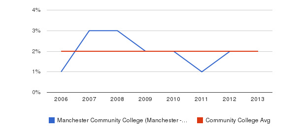 Manchester Community College (Manchester - 03102) Asian&nbsp(2006-2013)