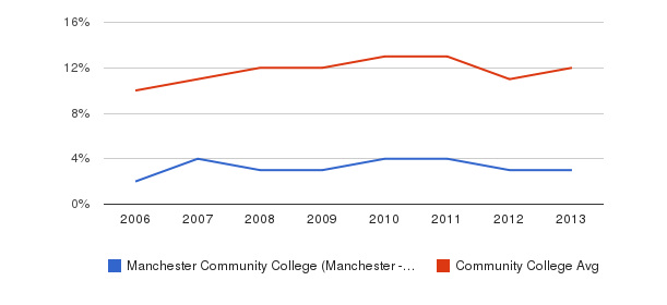 Manchester Community College (Manchester - 03102) Black&nbsp(2006-2013)