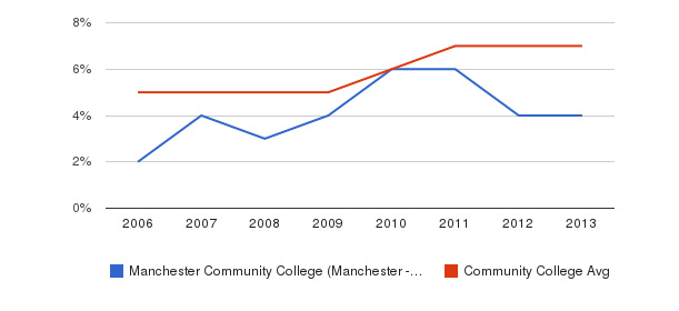 Manchester Community College (Manchester - 03102) Hispanic&nbsp(2006-2013)