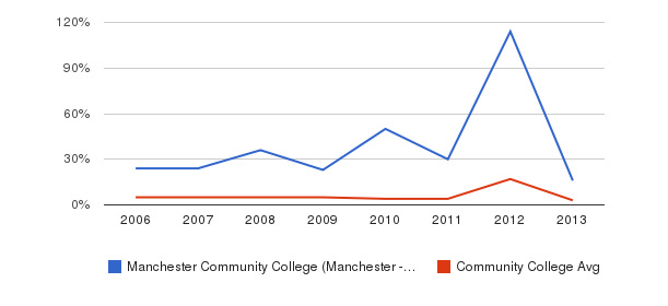 Manchester Community College (Manchester - 03102) Unknown&nbsp(2006-2013)