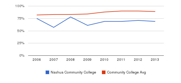 Nashua Community College % Students Receiving Some Financial Aid&nbsp(2006-2013)