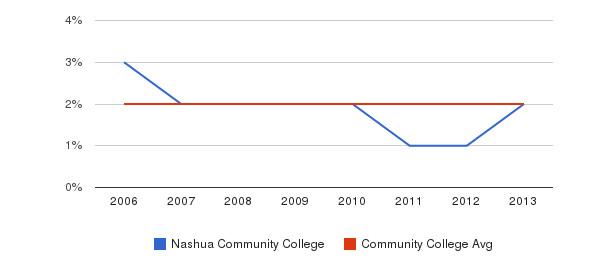 Nashua Community College Asian&nbsp(2006-2013)