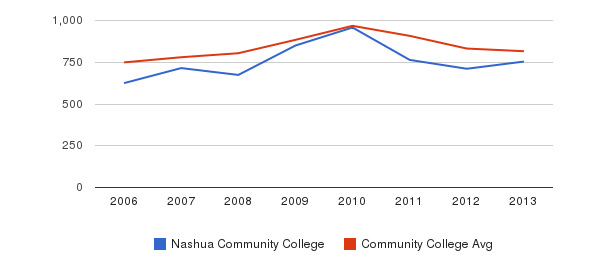 Nashua Community College Full-Time Students&nbsp(2006-2013)