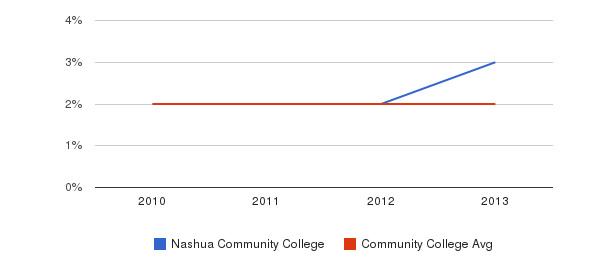 Nashua Community College More&nbsp(2010-2013)